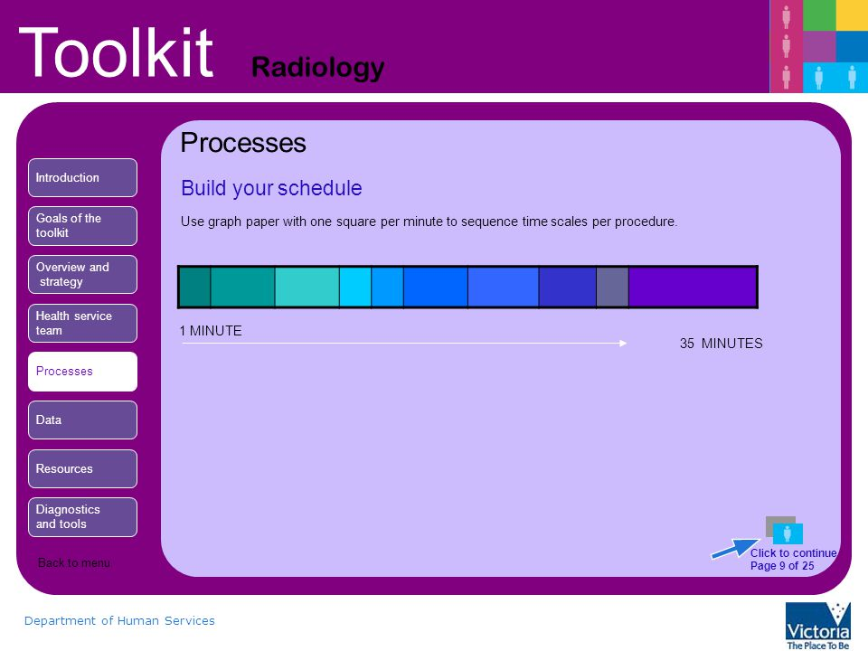 Toolkit Radiology Department of Human Services Build your schedule Processes Use graph paper with one square per minute to sequence time scales per procedure.