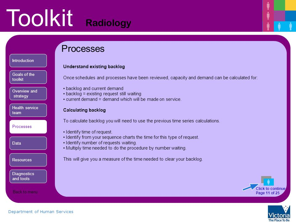 Toolkit Radiology Department of Human Services Processes Understand existing backlog Once schedules and processes have been reviewed, capacity and demand can be calculated for: backlog and current demand backlog = existing request still waiting current demand = demand which will be made on service.