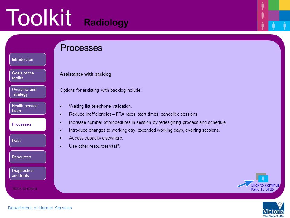 Toolkit Radiology Department of Human Services Processes Assistance with backlog Options for assisting with backlog include: Waiting list telephone validation.