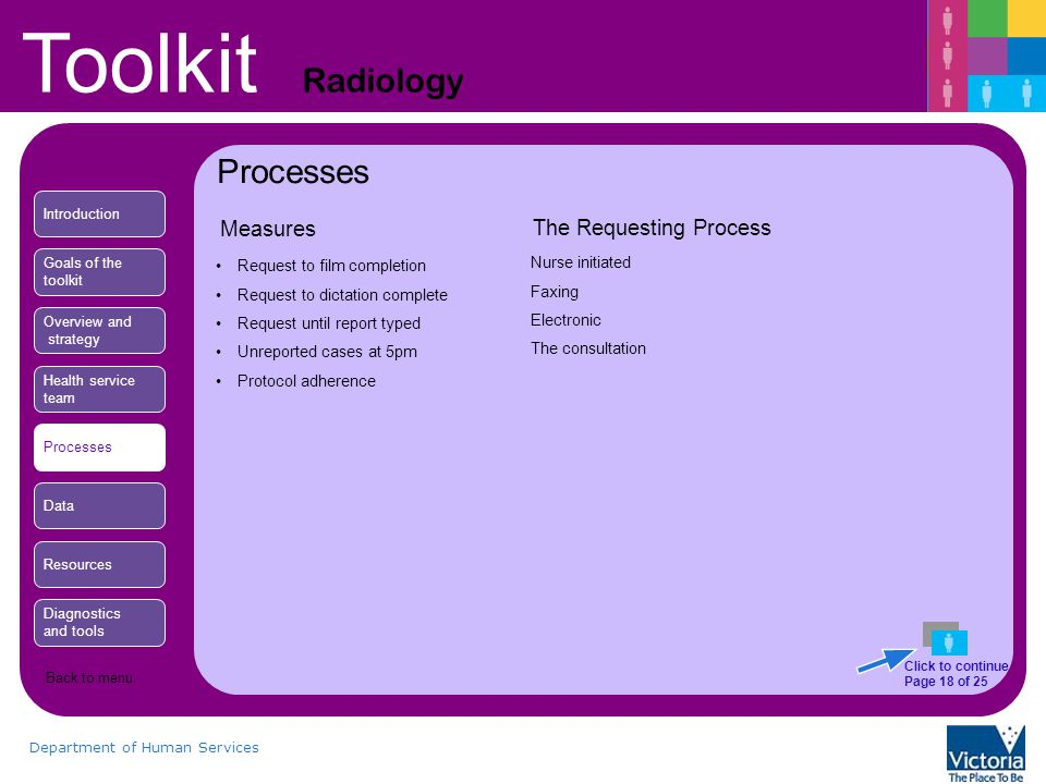 Toolkit Radiology Department of Human Services Measures Request to film completion Request to dictation complete Request until report typed Unreported cases at 5pm Protocol adherence The Requesting Process Nurse initiated Faxing Electronic The consultation Processes Introduction Goals of the toolkit Overview and strategy Health service team Processes Data Resources Diagnostics and tools Click to continue Page 18 of 25 Back to menu