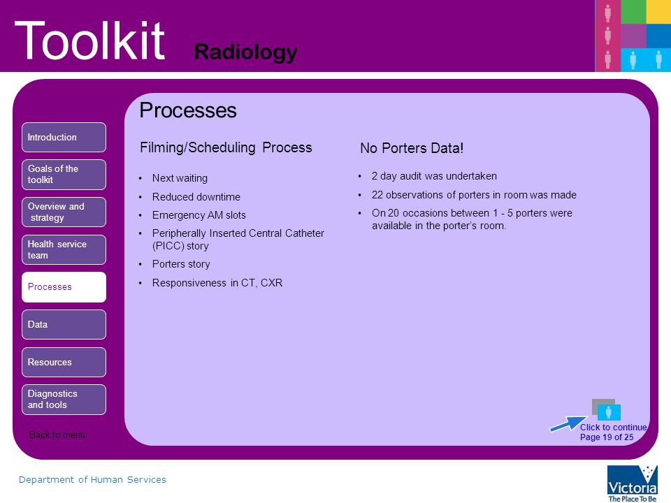 Toolkit Radiology Department of Human Services Filming/Scheduling Process Next waiting Reduced downtime Emergency AM slots Peripherally Inserted Central Catheter (PICC) story Porters story Responsiveness in CT, CXR No Porters Data.