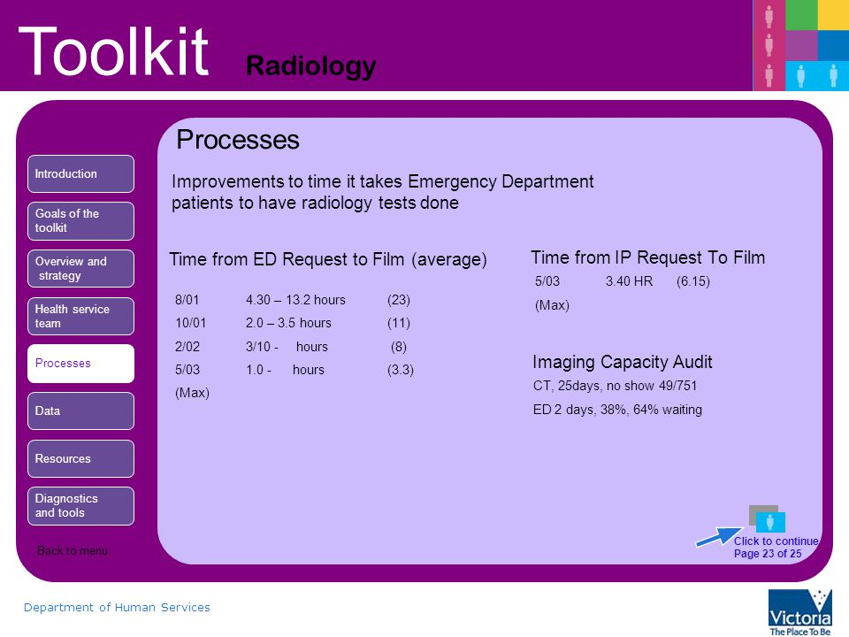 Toolkit Radiology Department of Human Services Time from IP Request To Film 5/033.40 HR(6.15) (Max) Time from ED Request to Film (average) 8/014.30 – 13.2 hours(23) 10/012.0 – 3.5 hours(11) 2/023/10 - hours (8) 5/031.0 - hours(3.3) (Max) Imaging Capacity Audit CT, 25days, no show 49/751 ED 2 days, 38%, 64% waiting Processes Introduction Goals of the toolkit Overview and strategy Health service team Processes Data Resources Diagnostics and tools Click to continue Page 23 of 25 Improvements to time it takes Emergency Department patients to have radiology tests done Back to menu