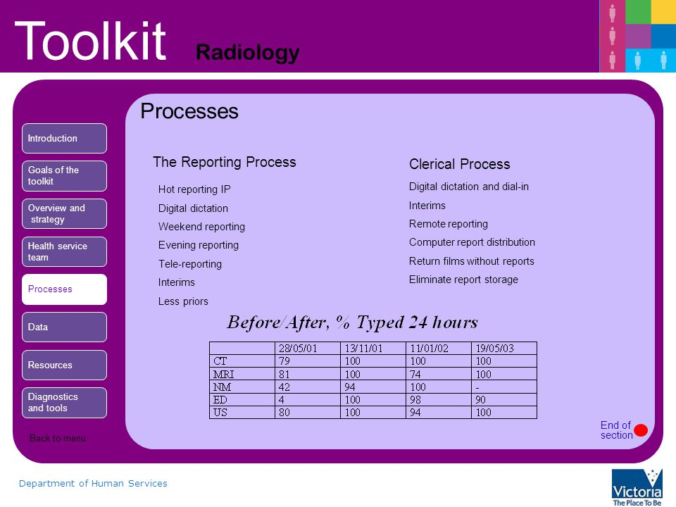 Toolkit Radiology Department of Human Services The Reporting Process Hot reporting IP Digital dictation Weekend reporting Evening reporting Tele-reporting Interims Less priors Clerical Process Digital dictation and dial-in Interims Remote reporting Computer report distribution Return films without reports Eliminate report storage Processes Introduction Goals of the toolkit Overview and strategy Health service team Processes Data Resources Diagnostics and tools End of section Back to menu