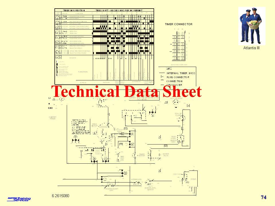 Atlantis III 74 Technical Data Sheet