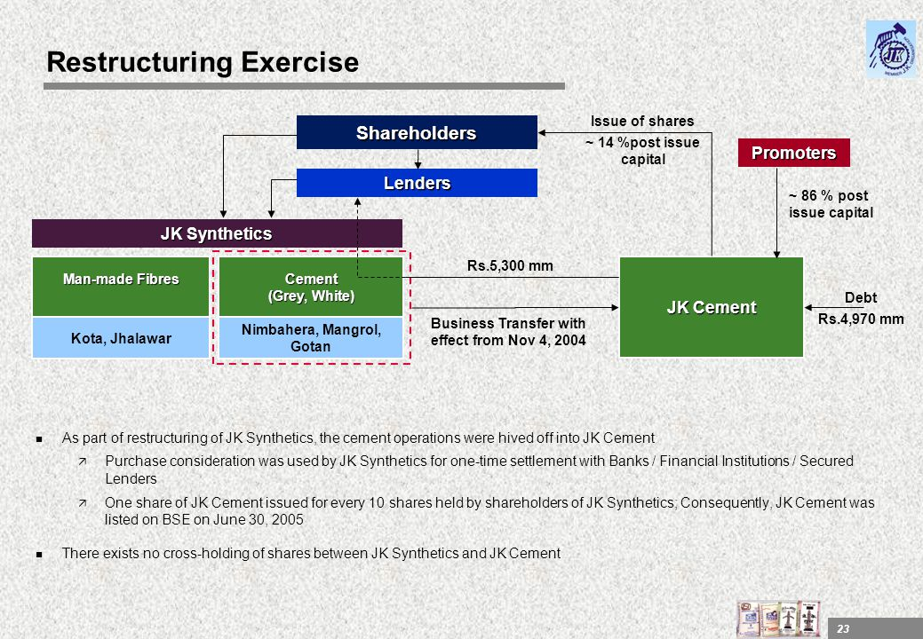 23 Restructuring Exercise n As part of restructuring of JK Synthetics, the cement operations were hived off into JK Cement ä Purchase consideration wa