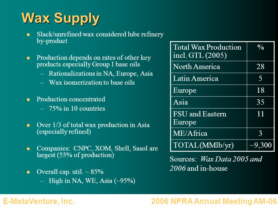 2006 NPRA Annual Meeting AM-06-36E-MetaVenture, Inc. Wax Supply Slack/unrefined wax considered lube refinery by-product Production depends on rates of