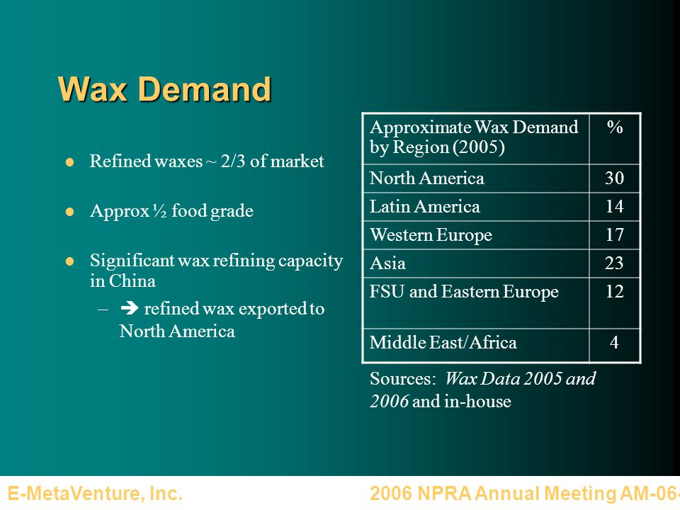2006 NPRA Annual Meeting AM-06-36E-MetaVenture, Inc. Wax Demand Refined waxes ~ 2/3 of market Approx ½ food grade Significant wax refining capacity in