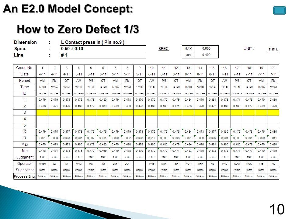 10 How to Zero Defect 1/3 An E2.0 Model Concept: