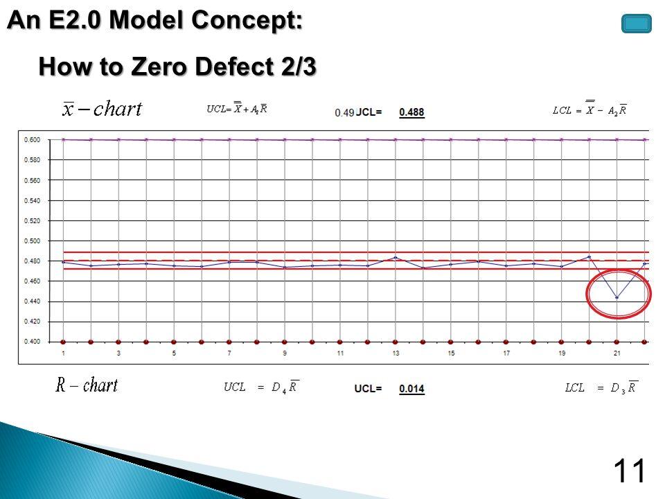 11 How to Zero Defect 2/3 An E2.0 Model Concept: