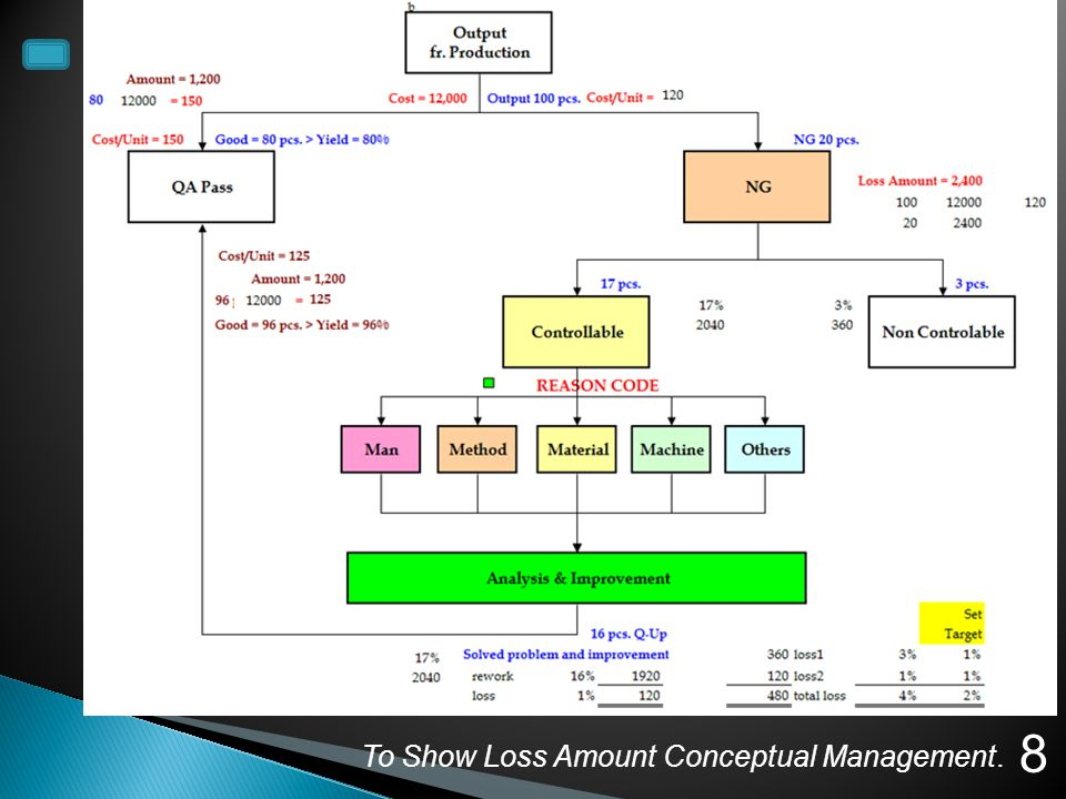 To Show Loss Amount Conceptual Management. 8 @