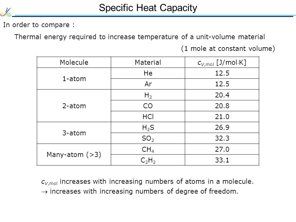 Specific Heat Capacity In order to compare : Thermal energy required to increase temperature of a unit-volume material (1 mole at constant volume) c V,mol increases with increasing numbers of atoms in a molecule.
