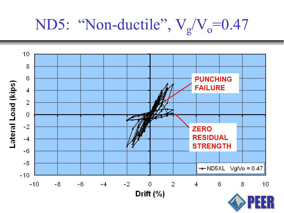ND5: Non-ductile, V g /V o =0.47 PUNCHING FAILURE ZERO RESIDUAL STRENGTH
