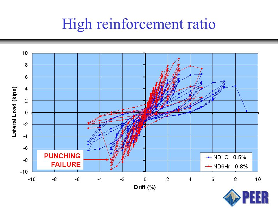 High reinforcement ratio PUNCHING FAILURE