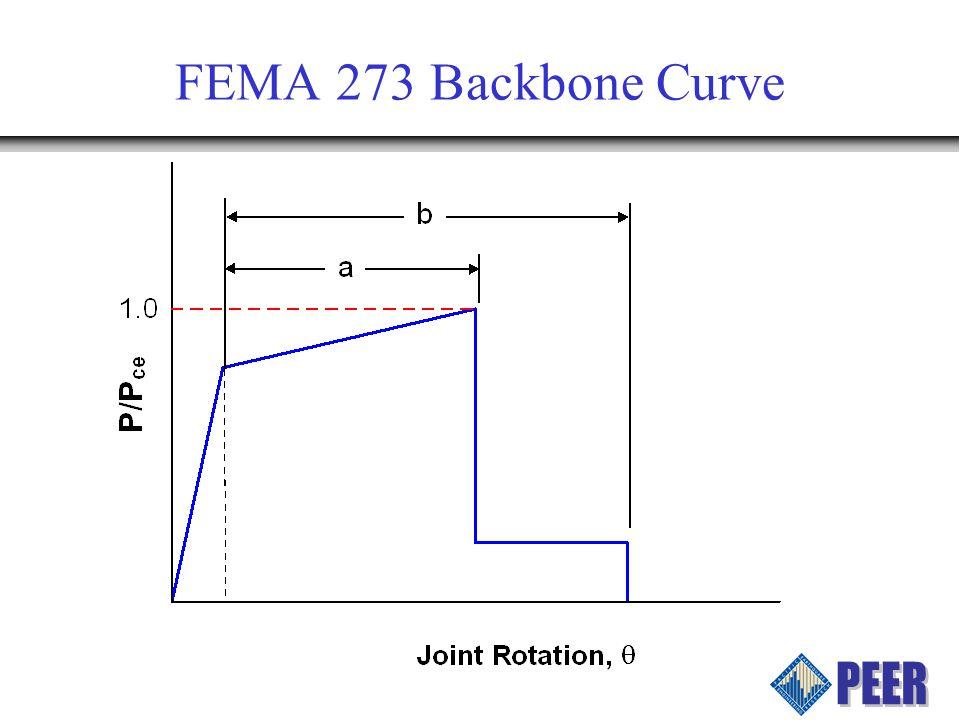 FEMA 273 Backbone Curve