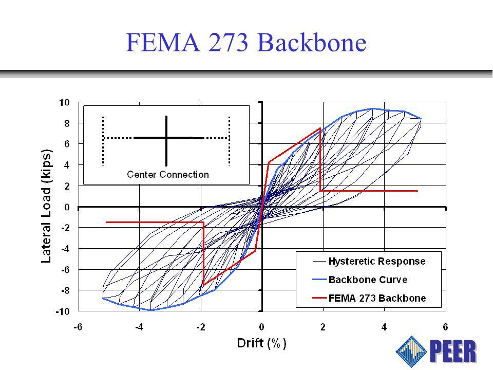 FEMA 273 Backbone