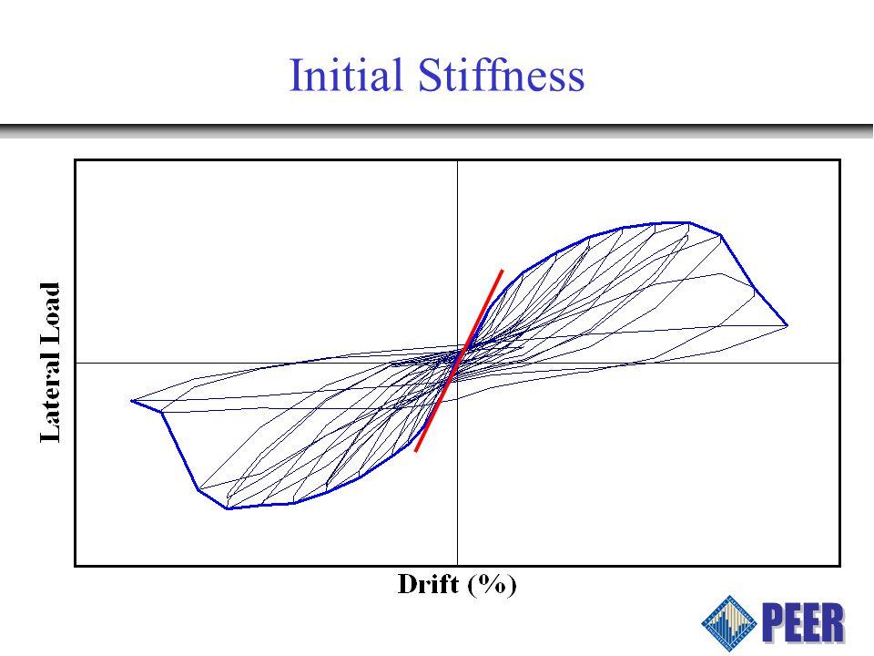 Initial Stiffness