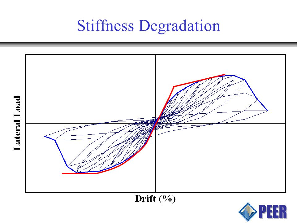 Stiffness Degradation