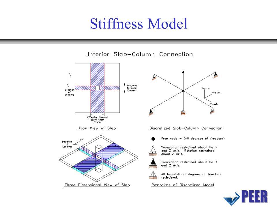 Stiffness Model