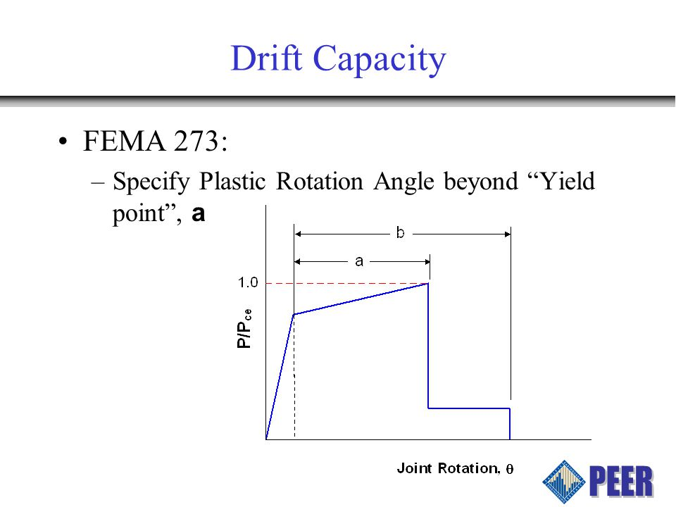 Drift Capacity FEMA 273: –Specify Plastic Rotation Angle beyond Yield point, a