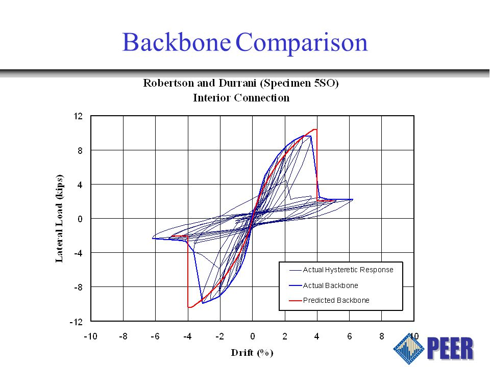 Backbone Comparison