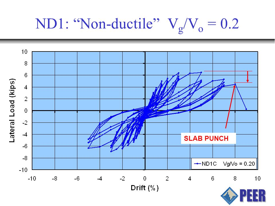 ND1: Non-ductile V g /V o = 0.2 SLAB PUNCH