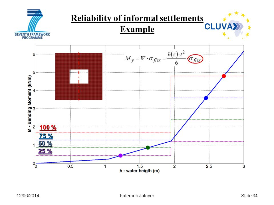 12/06/2014Fatemeh JalayerSlide 34 Reliability of informal settlements Example 100 % 75 % 50 % 25 %