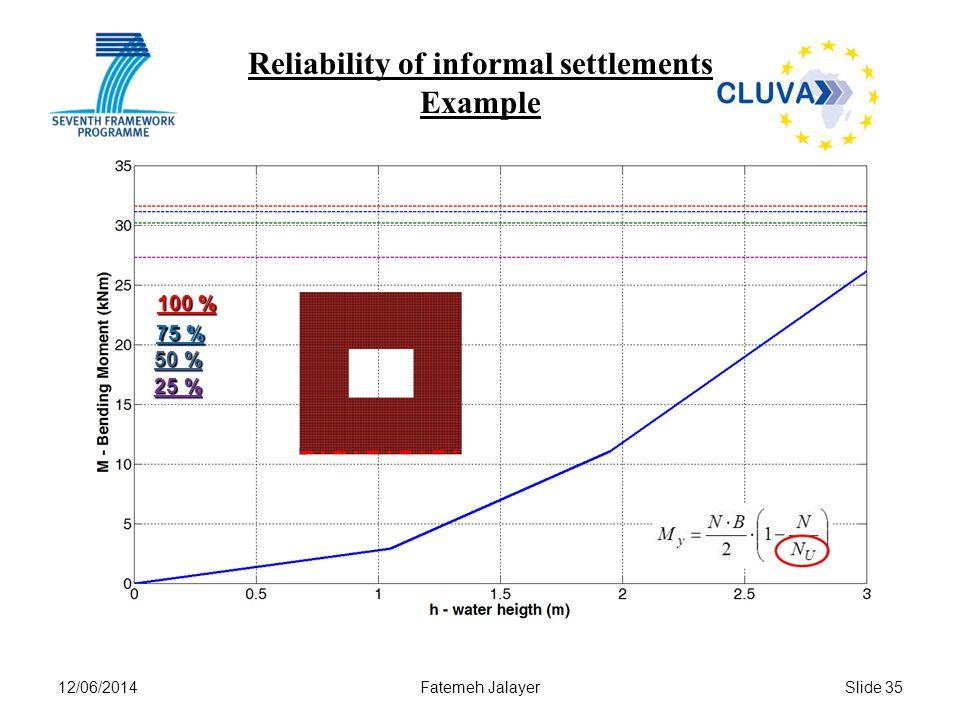 12/06/2014Fatemeh JalayerSlide 35 Reliability of informal settlements Example 100 % 75 % 50 % 25 %