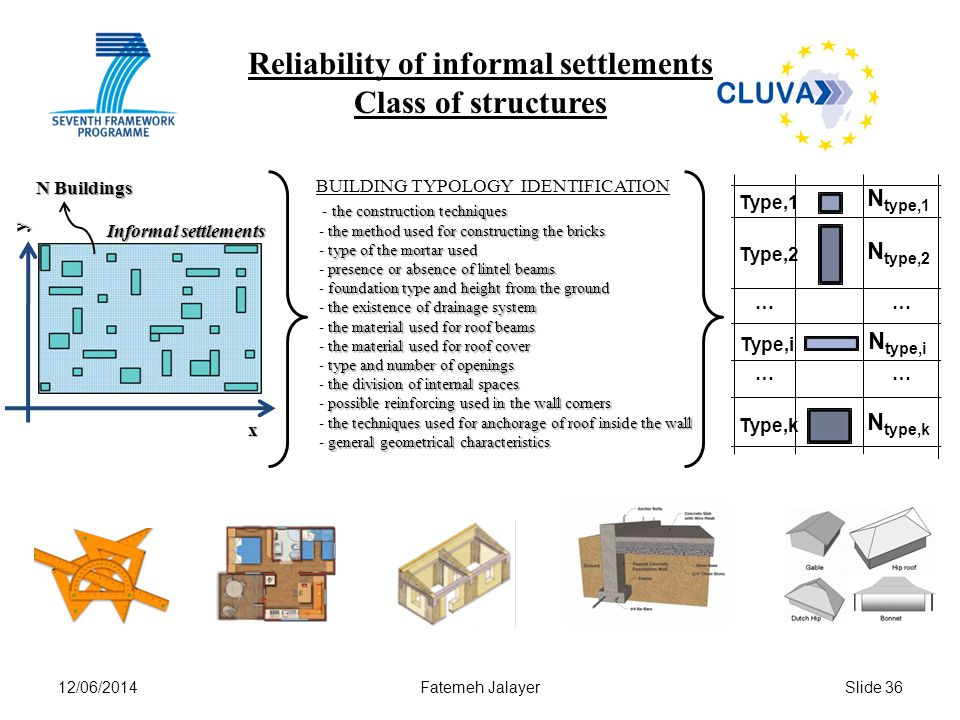 12/06/2014Fatemeh JalayerSlide 36 Reliability of informal settlements Class of structuresx y BUILDING TYPOLOGY IDENTIFICATION Informal settlements N type,1 Type,1 N type,2 Type,2 N type,i Type,i N type,k Type,k … … … … N Buildings the construction techniques the method used for constructing the bricks type of the mortar used presence or absence of lintel beams foundation type and height from the ground the existence of drainage system the material used for roof beams the material used for roof cover type and number of openings the division of internal spaces possible reinforcing used in the wall corners the techniques used for anchorage of roof inside the wall general geometrical characteristics - the construction techniques - the method used for constructing the bricks - type of the mortar used - presence or absence of lintel beams - foundation type and height from the ground - the existence of drainage system - the material used for roof beams - the material used for roof cover - type and number of openings - the division of internal spaces - possible reinforcing used in the wall corners - the techniques used for anchorage of roof inside the wall - general geometrical characteristics