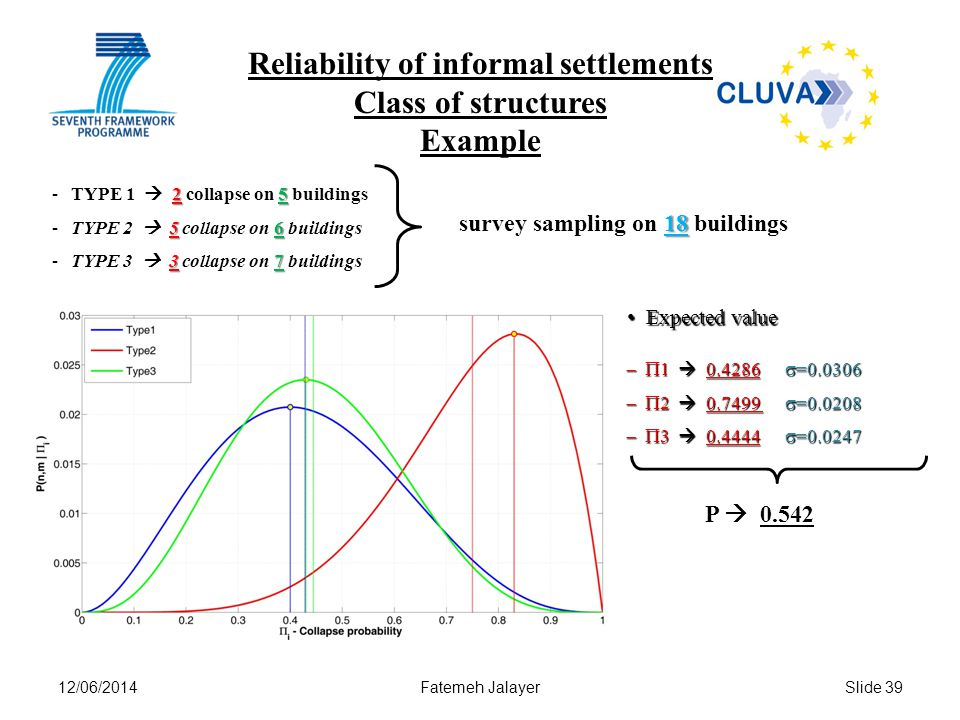 12/06/2014Fatemeh JalayerSlide 39 Reliability of informal settlements Class of structures Example 18 survey sampling on 18 buildings 2 5 -TYPE 1 2 col
