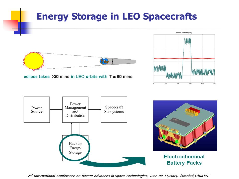 2 nd International Conference on Recent Advances in Space Technologies, June 09-11,2005, İstanbul,TÜRKİYE Energy Storage in LEO Spacecrafts Electrochemical Battery Packs