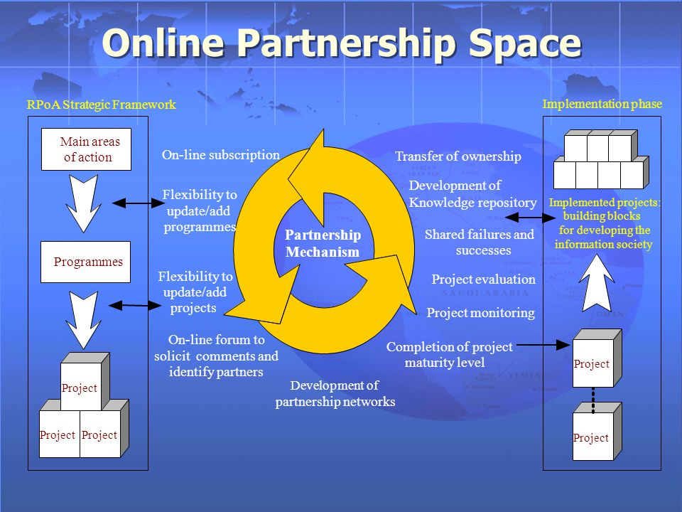 Online Partnership Space Development of Knowledge repository Partnership Mechanism maturity level Flexibility to update/add programmes Flexibility to update/add projects successes On-line subscription On-line forum to solicit comments and identify partners Transfer of ownership Development of partnership networks Completion of project Shared failures and Project monitoring Project evaluation Programmes RPoA Strategic Framework Main areas of action Project Implementation phase Project Implemented projects: building blocks for developing the information society