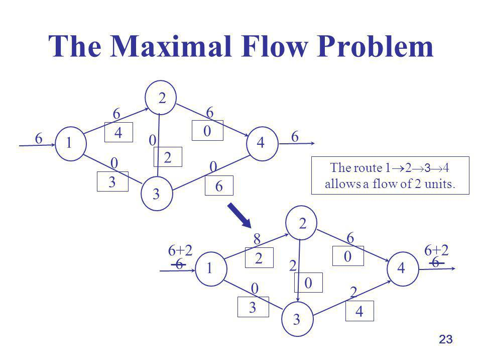 23 The Maximal Flow Problem 1 4 3 2 6 0 0 6 0 4 0 2 6 3 6 6 1 4 3 2 8 0 2 6 2 2 0 0 4 3 6 6 6+2 The route 1 2 3 4 allows a flow of 2 units.