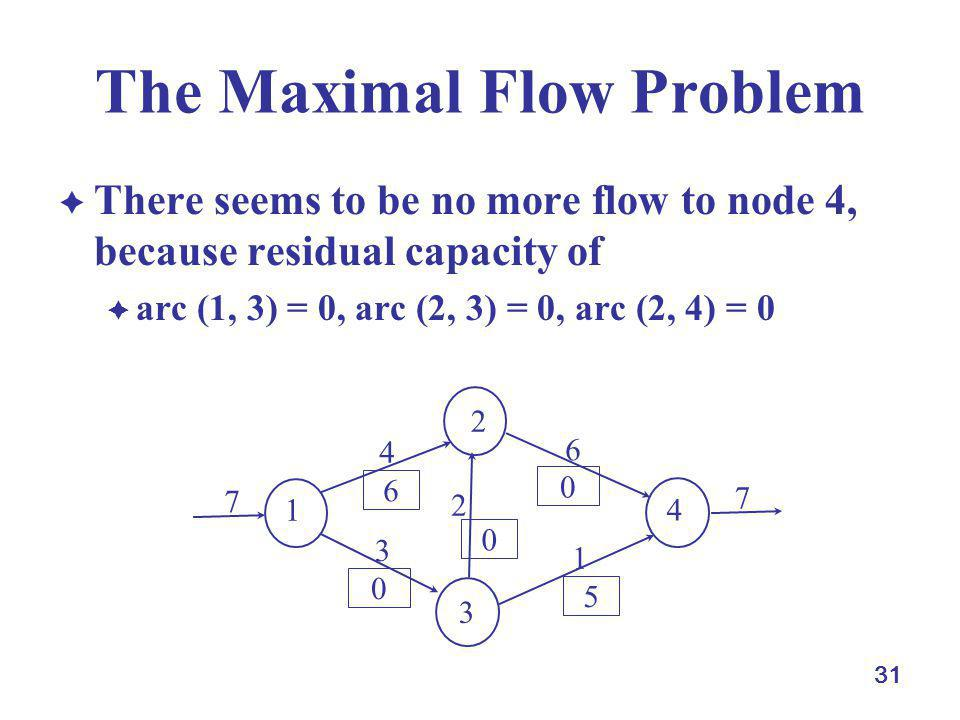 31 The Maximal Flow Problem There seems to be no more flow to node 4, because residual capacity of arc (1, 3) = 0, arc (2, 3) = 0, arc (2, 4) = 0 1 4