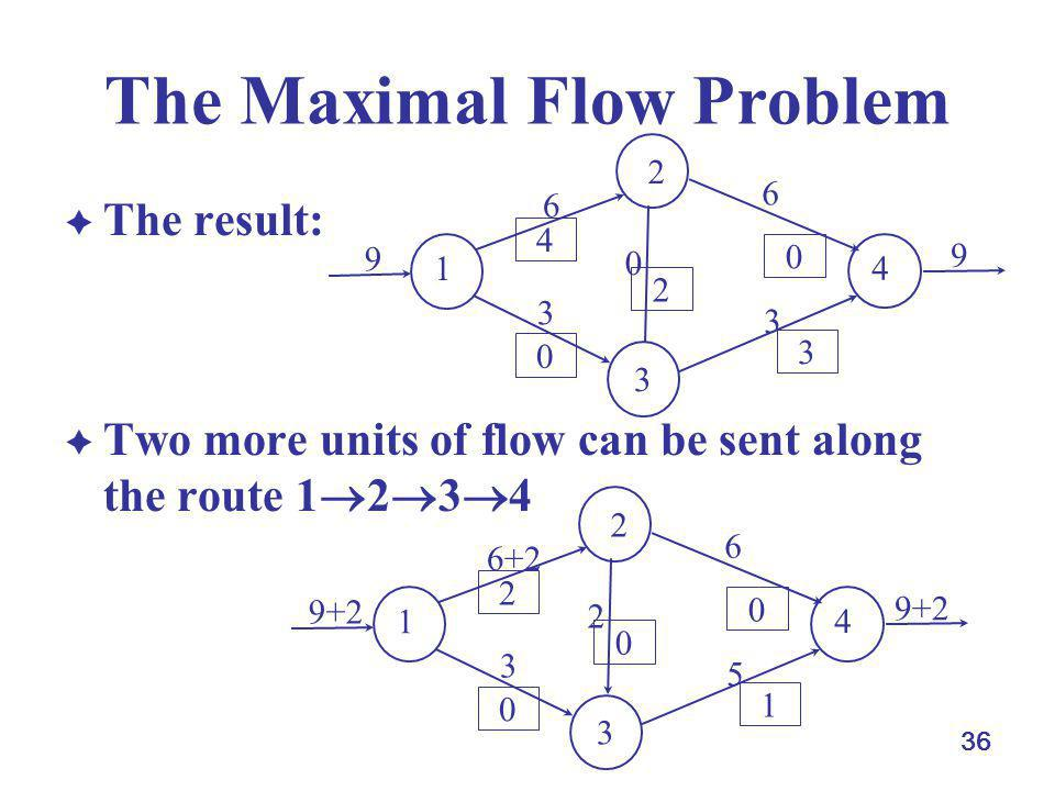 36 The Maximal Flow Problem The result: Two more units of flow can be sent along the route 1 2 3 4 1 4 3 2 6 3 0 6 3 9 9 3 0 2 0 4 1 4 3 2 6+2 3 2 6 5