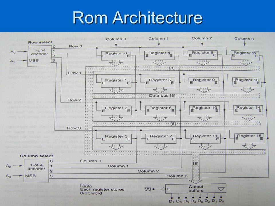 Rom Architecture