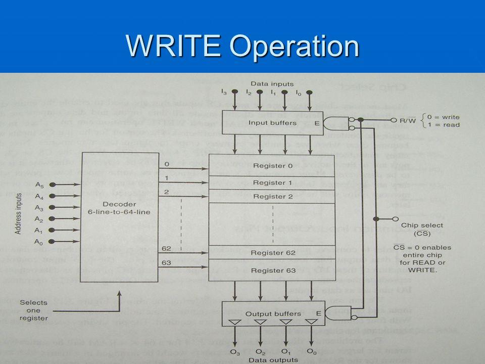 WRITE Operation