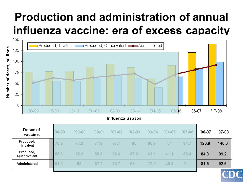 Production and administration of annual influenza vaccine: era of excess capacity Doses of vaccine: 98-99 99-00 00-01 01-02 02-03 03-04 04-05 05-06 06-07 07-08 Produced, Trivalent 76.877.277.987.79586.96191.7120.9140.6 Produced, Quadrivalent 56.355.155.662.667.063.141.165.484.899.2 Administered 51.36357.763.768.172.548.471.181.592.6