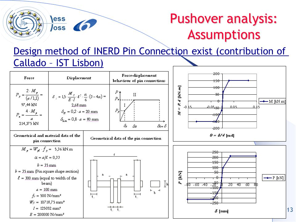 13 Pushover analysis: Assumptions Design method of INERD Pin Connection exist (contribution of Callado – IST Lisbon)