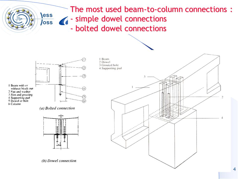 5 Behaviour of frames with beam-to-column dowel connections 1.