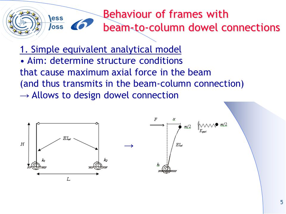6 1.Simple equivalent analytical model Results: the beam axial force and column fixed end moment, in the model, are maximum when the difference of stiffness of the column-support system K syst-i between the 2 columns constituting the frame is maximum.