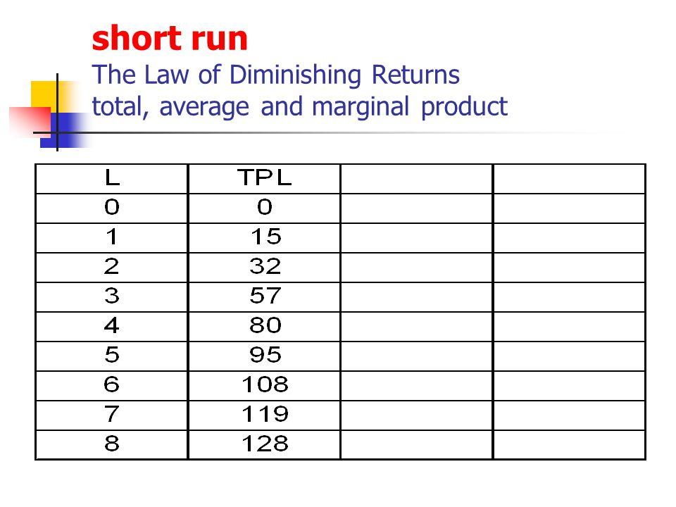 The Profit of the Firm Short Run Maximum Profit MC = MR P > AC Minimum Loss MC = MR P > AVC Long Run Maximum Profit MC = MR P > AC