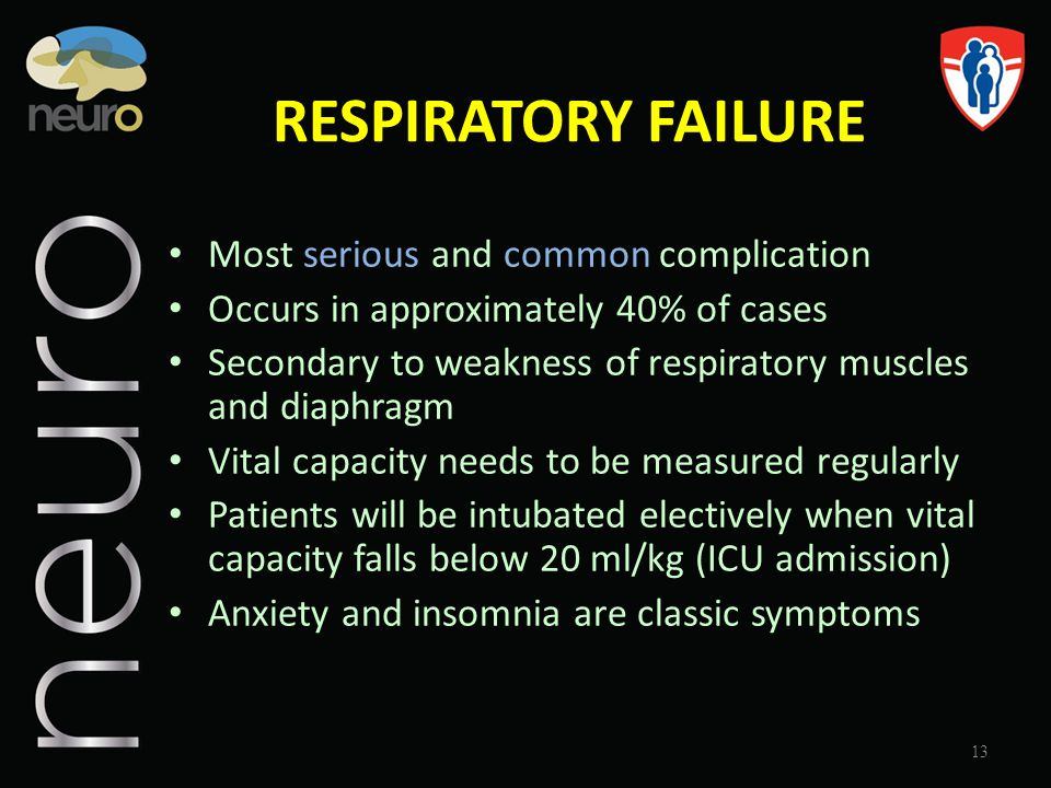 RESPIRATORY FAILURE Most serious and common complication Occurs in approximately 40% of cases Secondary to weakness of respiratory muscles and diaphra
