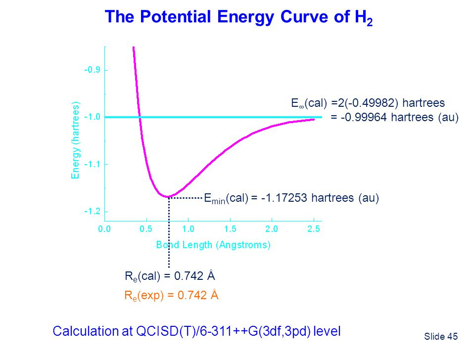 Slide 45 The Potential Energy Curve of H 2 Calculation at QCISD(T)/6-311++G(3df,3pd) level R e (cal) = 0.742 Å R e (exp) = 0.742 Å E min (cal) = -1.17