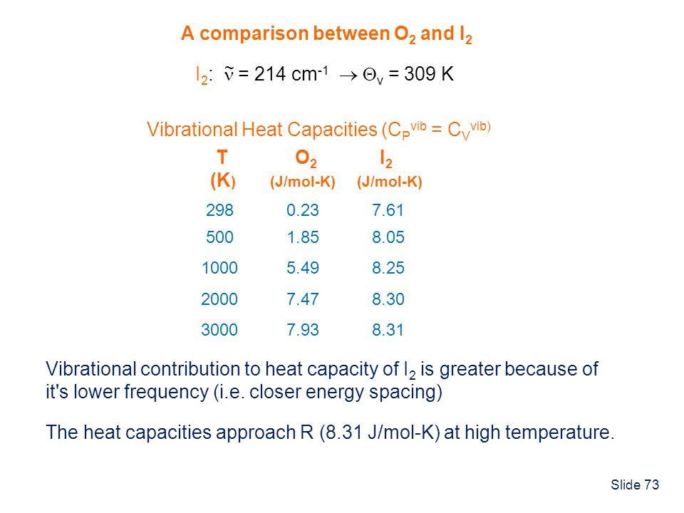 Slide 73 A comparison between O 2 and I 2 I 2 : = 214 cm -1 v = 309 K ~ 298 0.23 7.61 500 1.85 8.05 1000 5.49 8.25 2000 7.47 8.30 3000 7.93 8.31 T O 2