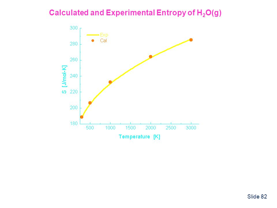Slide 82 Calculated and Experimental Entropy of H 2 O(g)