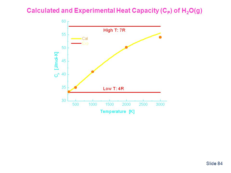 Slide 84 Calculated and Experimental Heat Capacity (C P ) of H 2 O(g)
