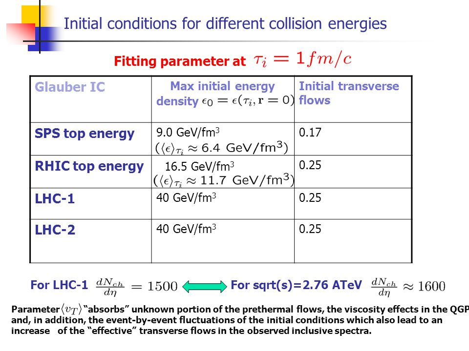 Initial conditions for different collision energies Fitting parameter at Glauber IC Max initial energy density Initial transverse flows SPS top energy