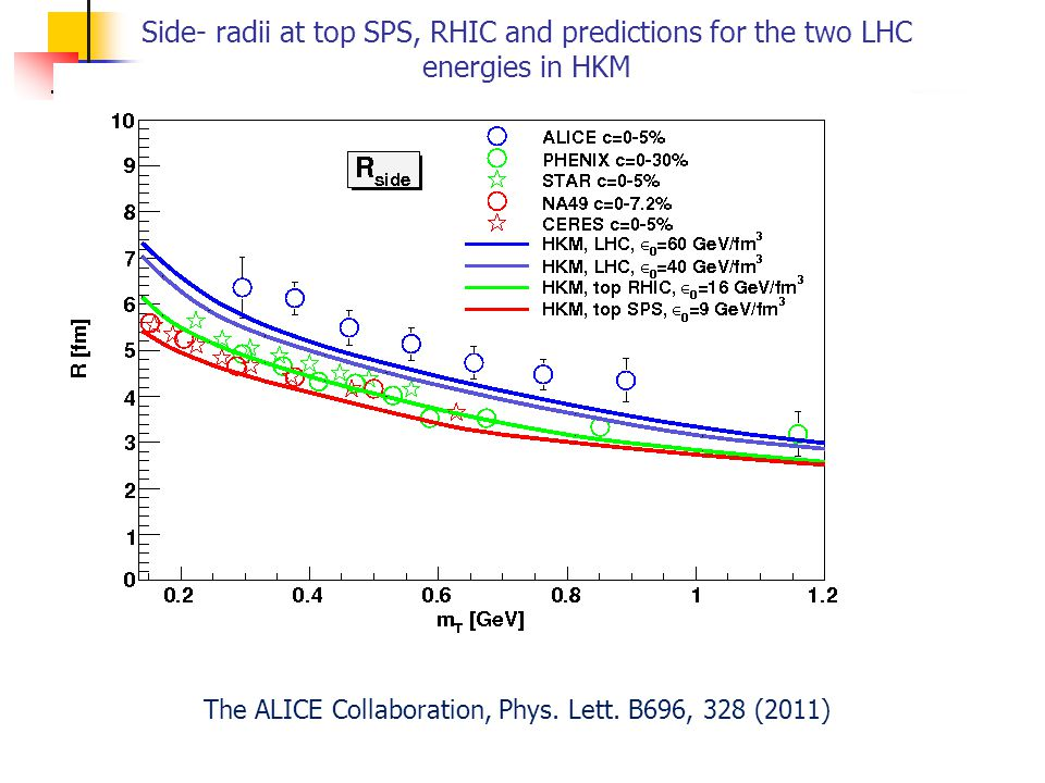 Side- radii at top SPS, RHIC and predictions for the two LHC energies in HKM The ALICE Collaboration, Phys. Lett. B696, 328 (2011)