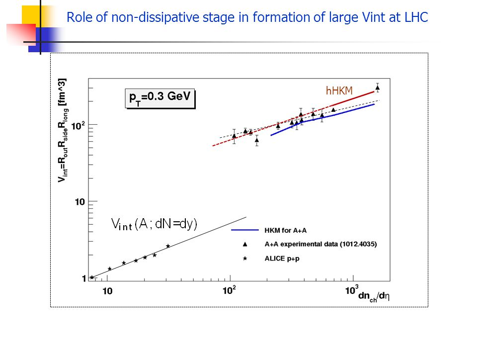 Role of non-dissipative stage in formation of large Vint at LHC hHKM