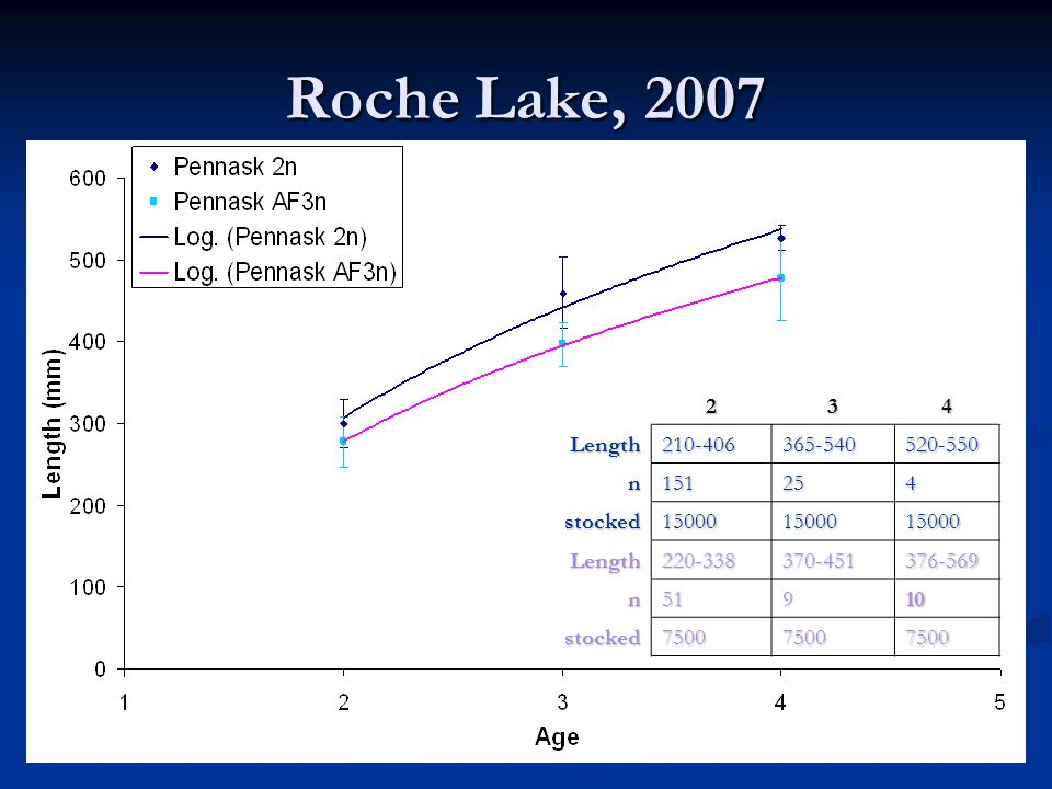 Roche Lake, 2007 234Length210-406365-540520-550 n151254 stocked150001500015000 Length220-338370-451376-569 n51910 stocked750075007500